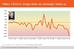 Hillary Clinton's image dives as campaign heats up