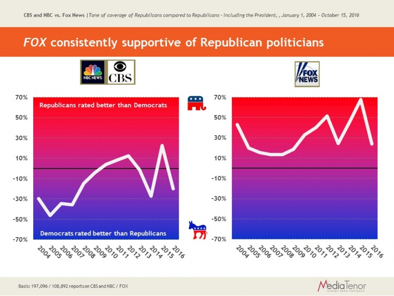FOX consistently supportive of Republican politicians