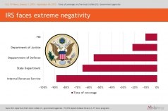 IRS faces extreme negativity