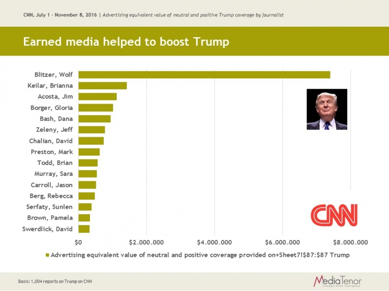 Earned media helped to boost Trump