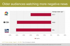 Older audiences watching more negative news